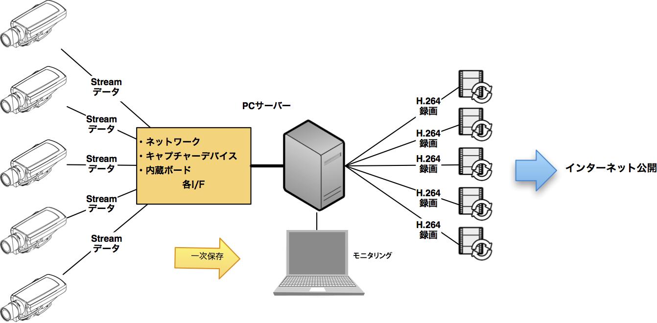 ネットワークカメラ用映像データ圧縮システムとは | システムケイカメラ