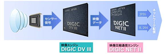 映像エンジンDIGIC DV III & 映像圧縮通信エンジンDIGIC NET IIを搭載