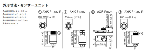 AXIS F1025 図解1
