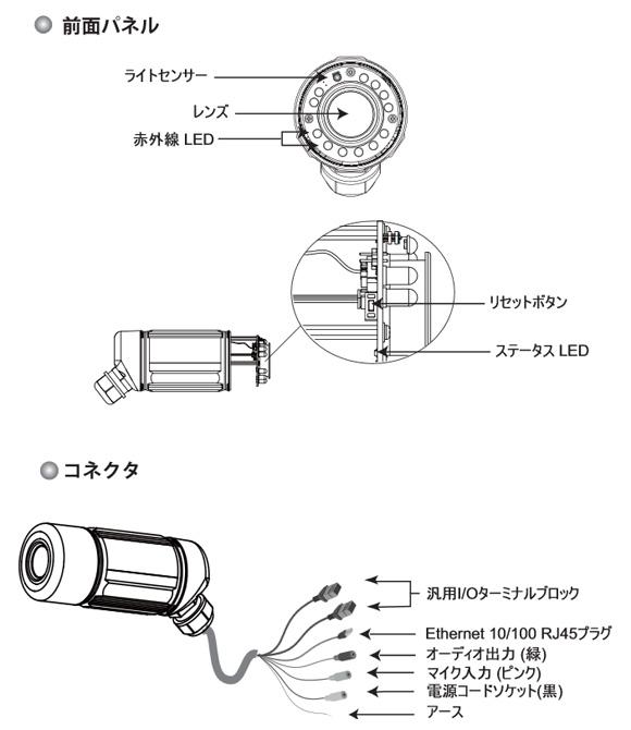 VIVOTEK IP7142 図解1