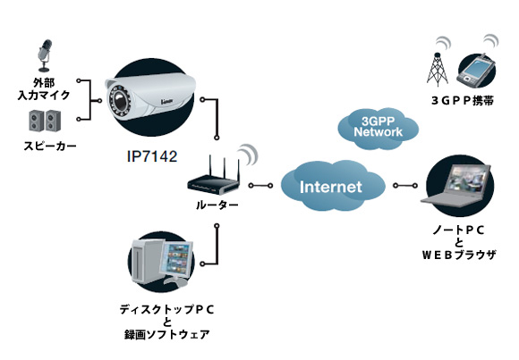 VIVOTEK IP7142 図解2