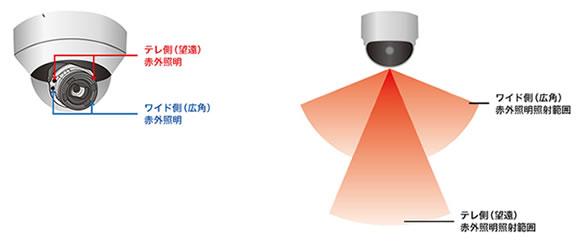 2種類の赤外照明搭載 暗闇でも広範囲に撮影可能
