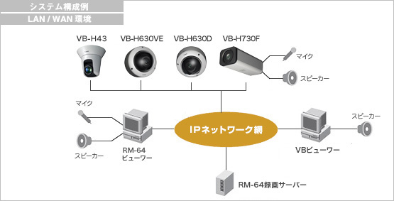 Canon VB-H630VE 図解1