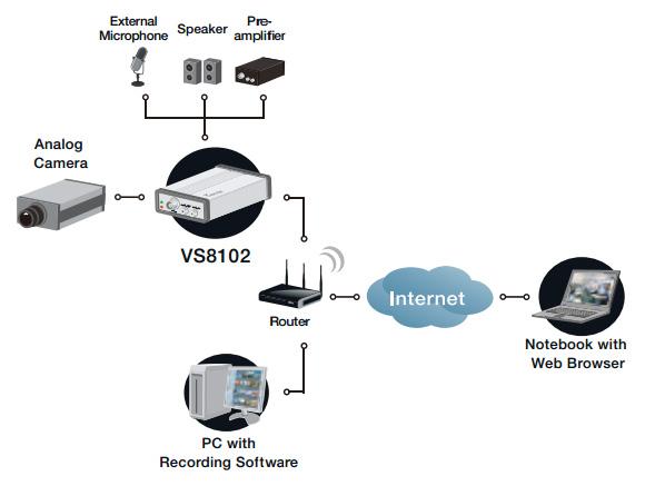 VIVOTEK VS8102 図解1