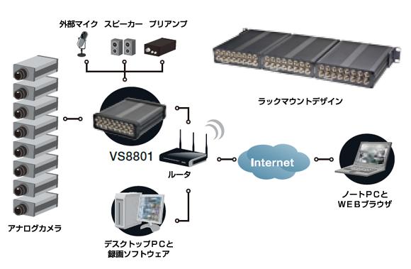 VIVOTEK VS8801 図解1