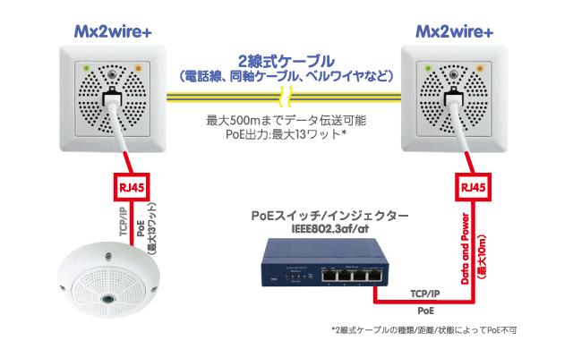 MOBOTIX Mx2wire+ PoE MediaConverter