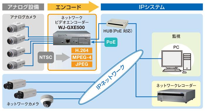 WJ-GXE500 DG-GXE500 図解3