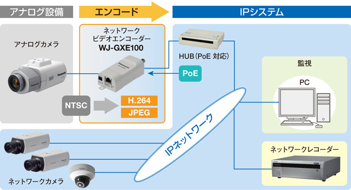 WJ-GXE100 図解3