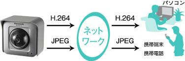 H.264、JPEG通信