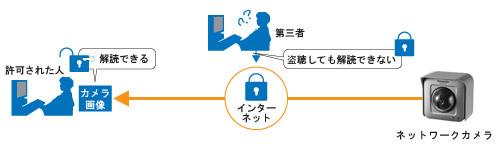 SSLによるデータ暗号化に対応