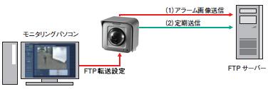 FTP転送機能
