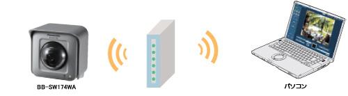 無線LAN(IEEE802.11n/g/b対応)