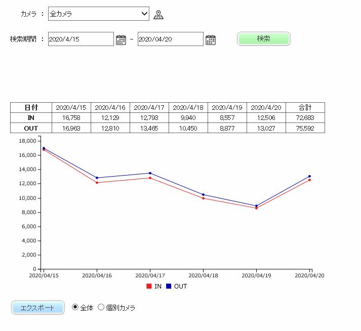 カウントデータの表示(表、グラフ)